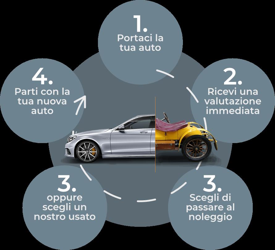 Permuta dell'auto usata - Sintesi Automotive Milano